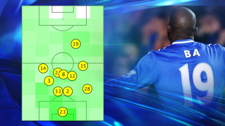 Chelsea's average positions reveal how deep they were with Demba Ba (19) isolated up front