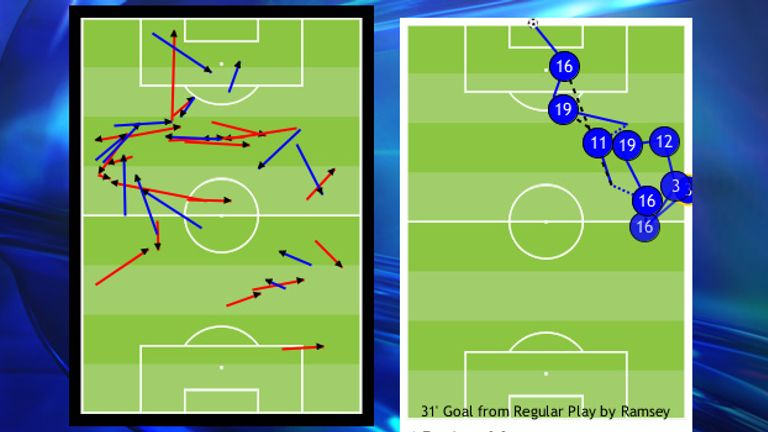 Ramsey (red) and Cazorla (blue) linked up well together, most notably for the opening goal