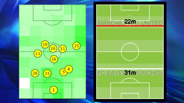 United kept a compact shape with a deep defence - shown by their possession-winning line