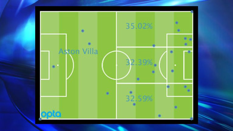 Aston Villa's Premier League attacking locations by percentage and positions of goal assists