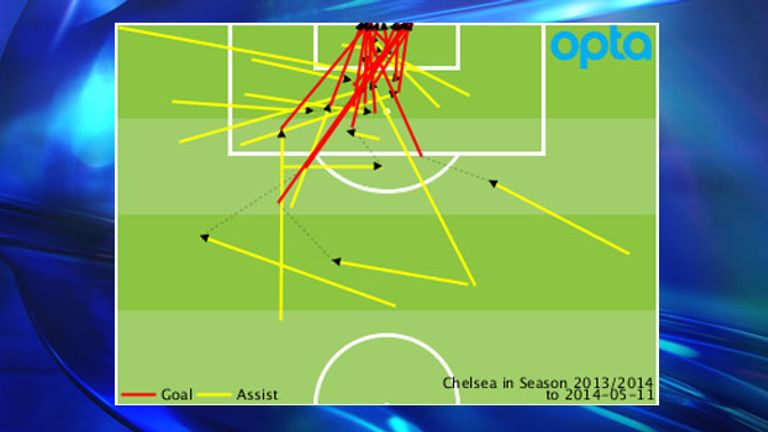 Chelsea's Premier League goals and assists conceded throughout the 2013/14