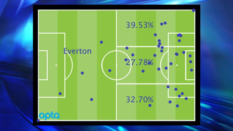 Everton's Premier League attacking locations by percentage and positions of goal assists