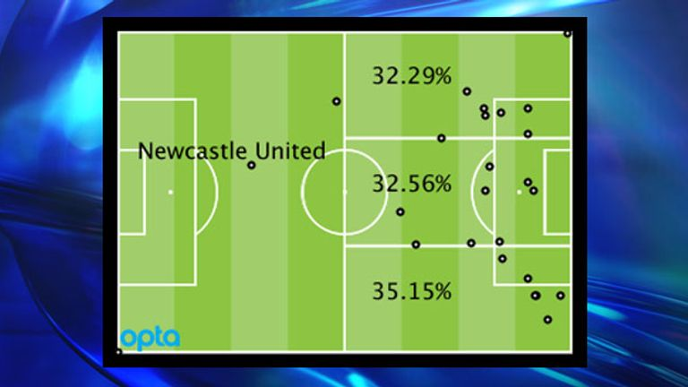 Newcastle's Premier League attacking locations by percentage and positions of goal assists