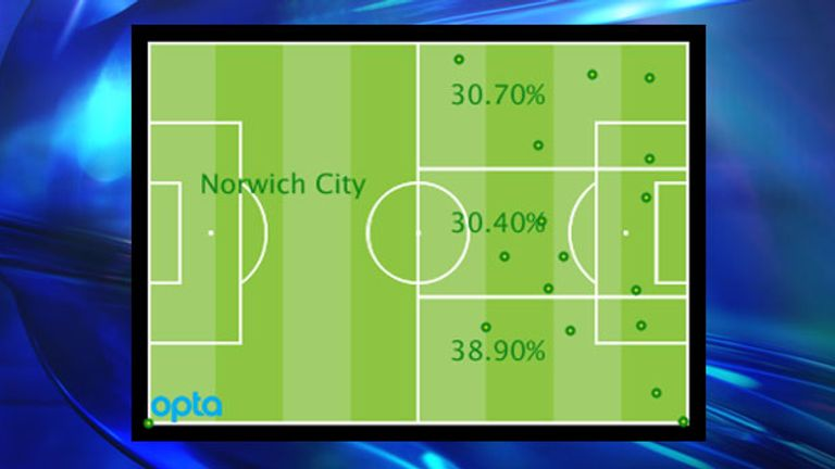 Norwich's Premier League attacking locations by percentage and positions of goal assists