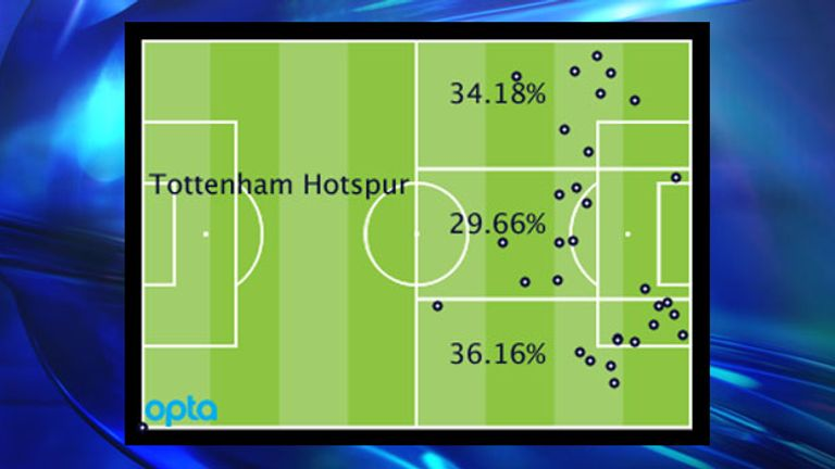 Tottenham's Premier League attacking locations by percentage and positions of goal assists