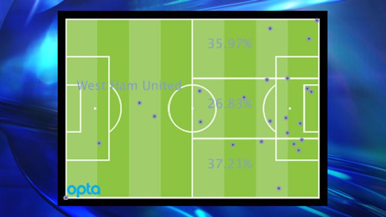 West Ham's Premier League attacking locations by percentage and positions of goal assists