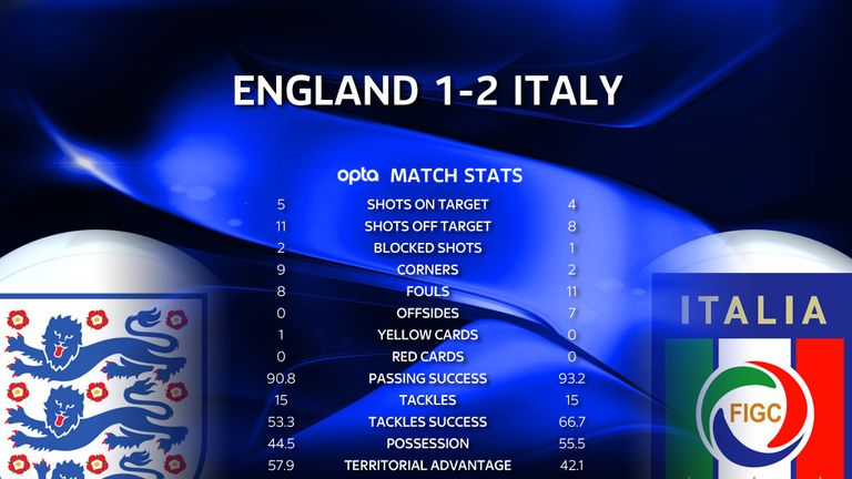 England posed much more of an attacking threat but only five of their shots were on target