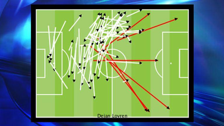 Dejan Lovren's long (red) and short (white) passing versus Southampton
