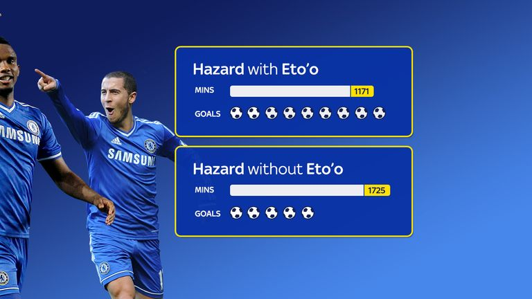 Samuel Eto'o's presence in the team had a big influence on Eden Hazard's effectiveness