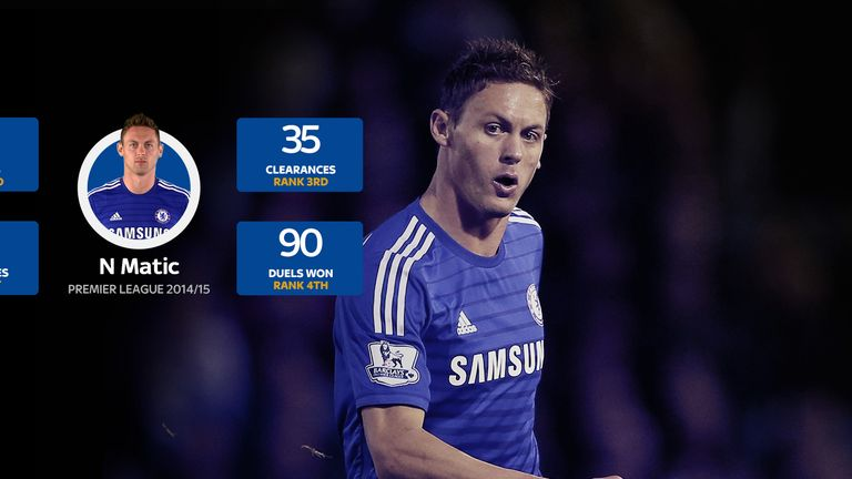 Matic's defensive numbers so far this season and where he ranks among other midfielders