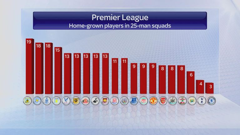 How many home-grown players does each Premier League club have under the current rules?