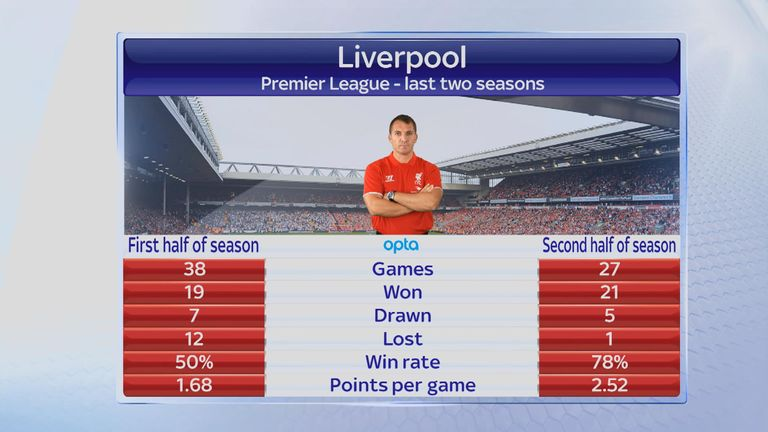 Liverpool over the past two seasons