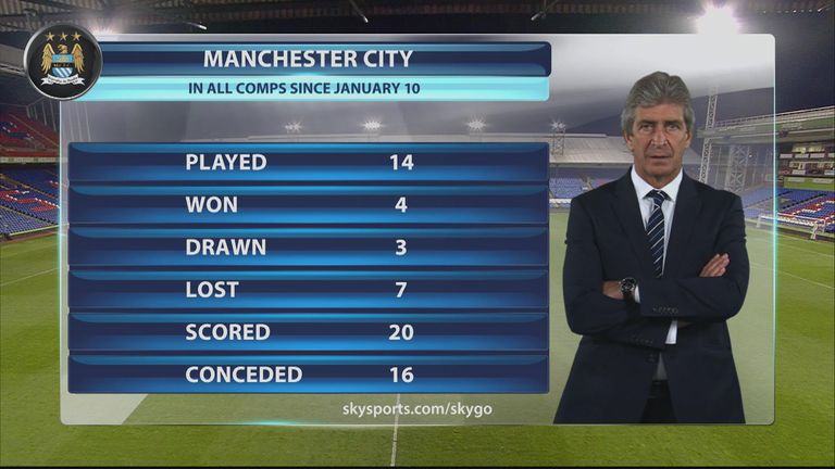 Manuel Pellegrini's side have won just four of their 14 games since January 10