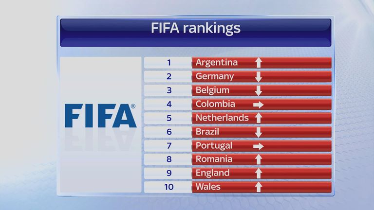 The latest FIFA world rankings