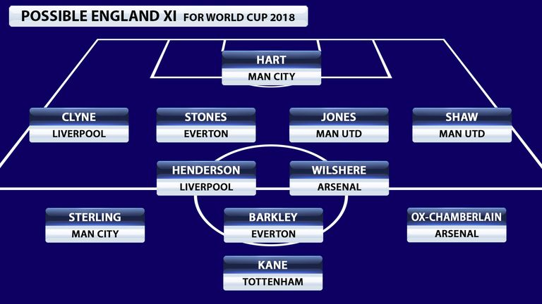 Potential England World Cup Team 2018