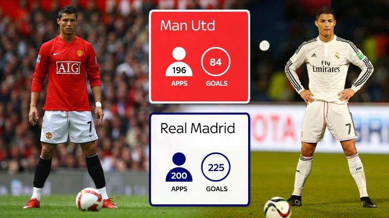 Ronaldos Goalscoring Record In League Games At Man Utd And Real Madrid