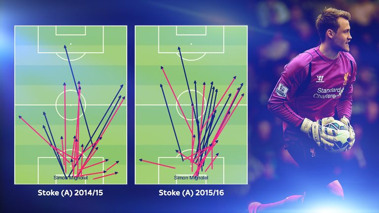 Compare and contrast Mignolet's passing against Stoke (red = successful)