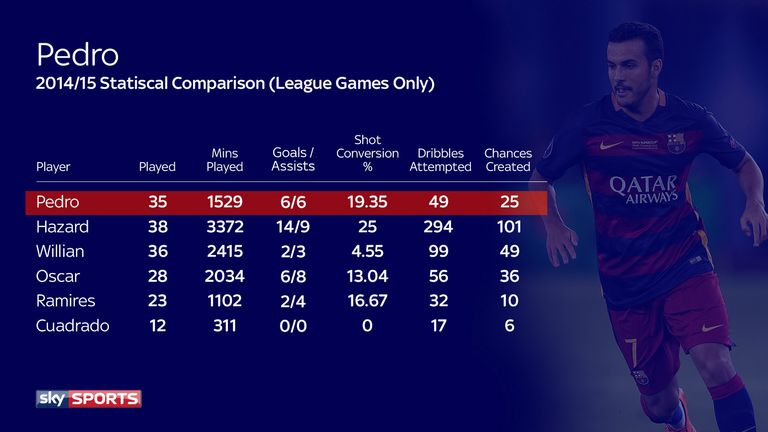 A statistical comparison between Pedro and his Chelsea counterparts for 2014/15