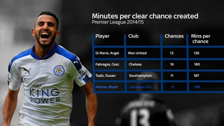 Mahrez was among the most creative players in the Premier League in 2014/15