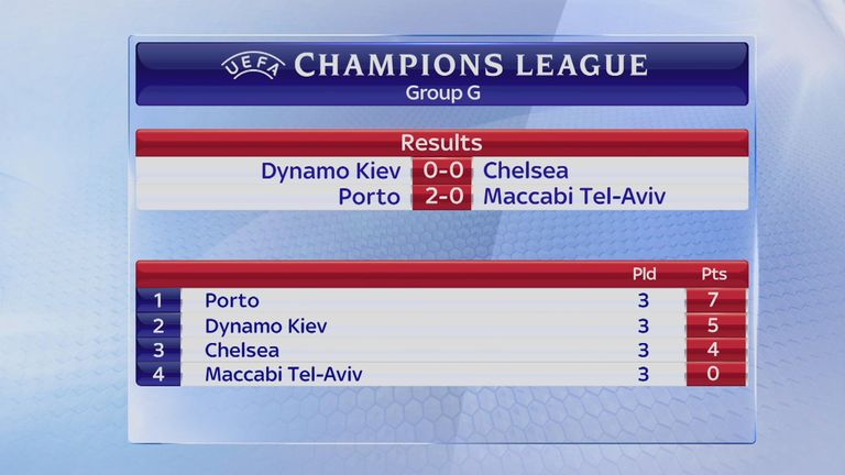 Chelsea lie third in Group G after three matches