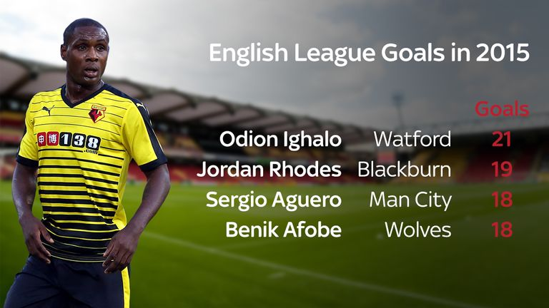 Calendar Year Top Scorers : Watford s odion ighalo is the top scorer in english