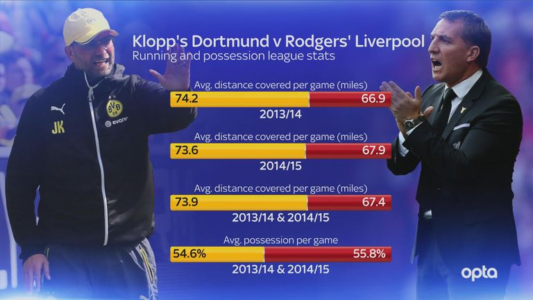 Comparing Klopp's Borussia Dortmund with Rodgers' Liverpool