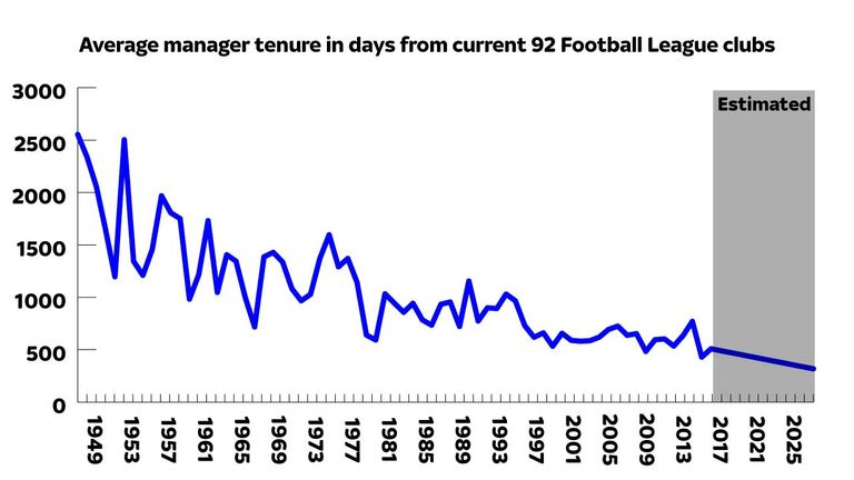 average-manager-tenure-days-graphic_3375