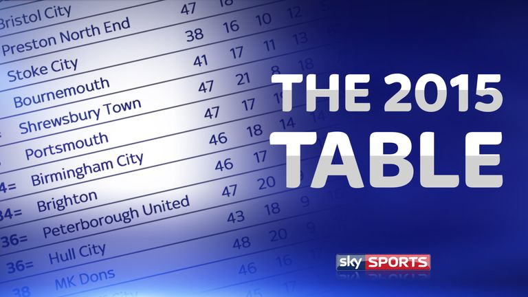 Calendar Year Premier League Table : Who tops the league table burton edge out arsenal at