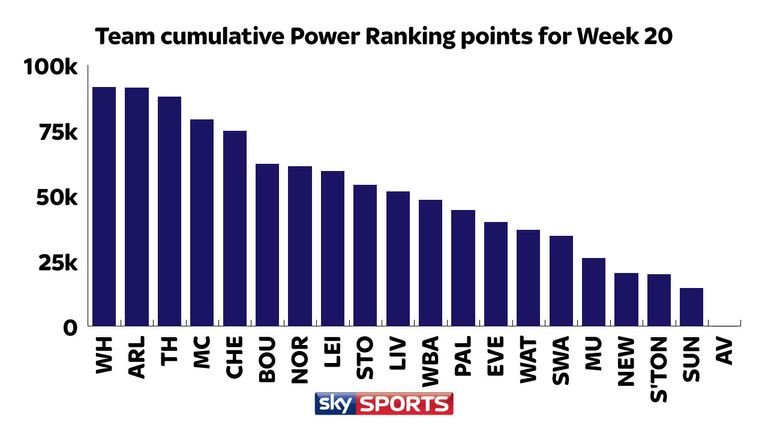 Clubs' cumulative points indicate West Ham players have produced the best performances recently