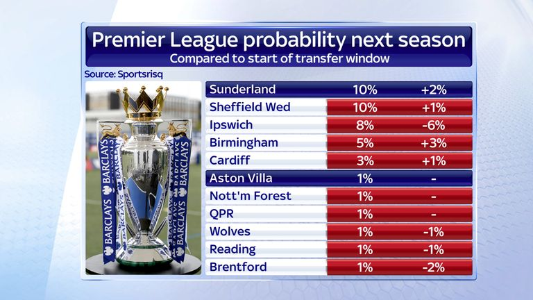 Nine Championship sides, including Birmingham City, have a higher percentage chance of promotion than Villa do of survival, according to the model (courtesy of Sportsrisq)