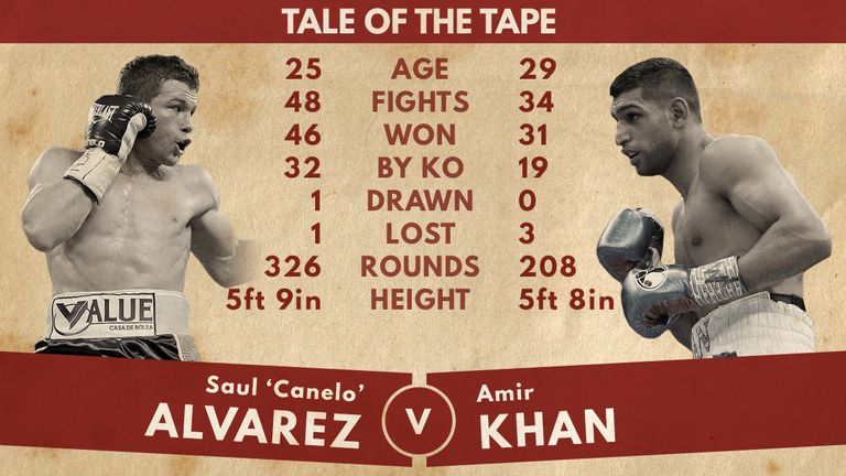 Alvarez-Khan 'tale of the tape'