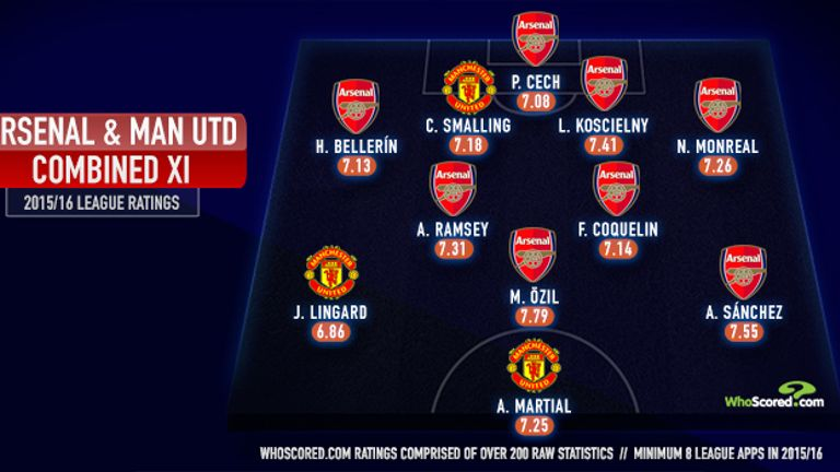 Arsenal players dominate the combined XI, according to WhoScored.com data