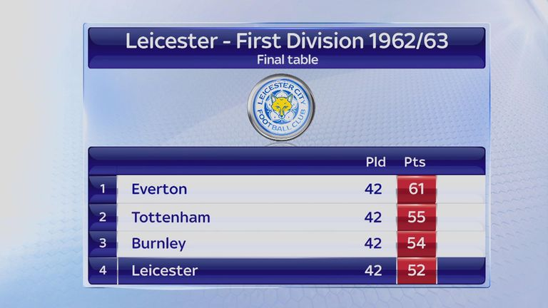 But Leicester fell away to eventually finish the 1962/63 season in fourth