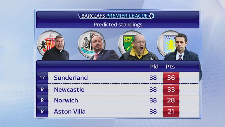 Ray Wilkins and Davie Provan's combined predictions for the Premier League relegation battle