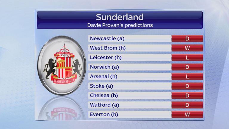 Davie Provan believes Sunderland will beat Everton in their rearranged fixture