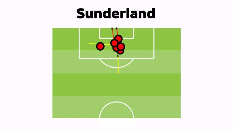 Skysports-sunderland-graphic-opta-goals-new_3811335