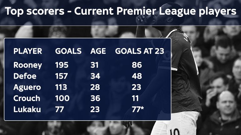 Romelu Lukaku is among the top scoring active Premier League players at the age of just 23