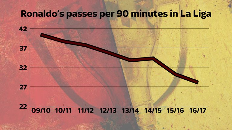 Ronaldo's falling passing stats show he is spending less time on the ball