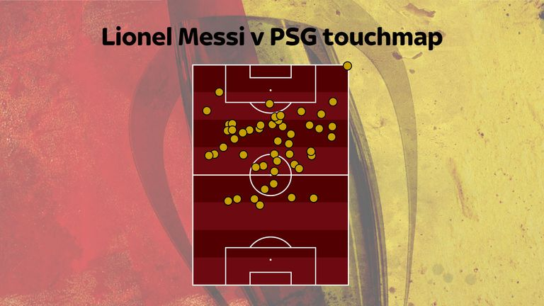 Barcelona's Lionel Messi didn't touch the ball in the penalty area against PSG