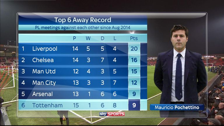 Tottenham have the worst record from away games among the top six