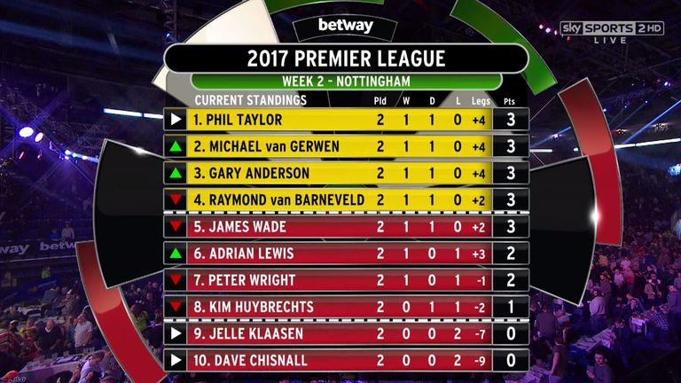 Michael van gerwen gary anderson and adrian lewis record for Premier league table 99 2000