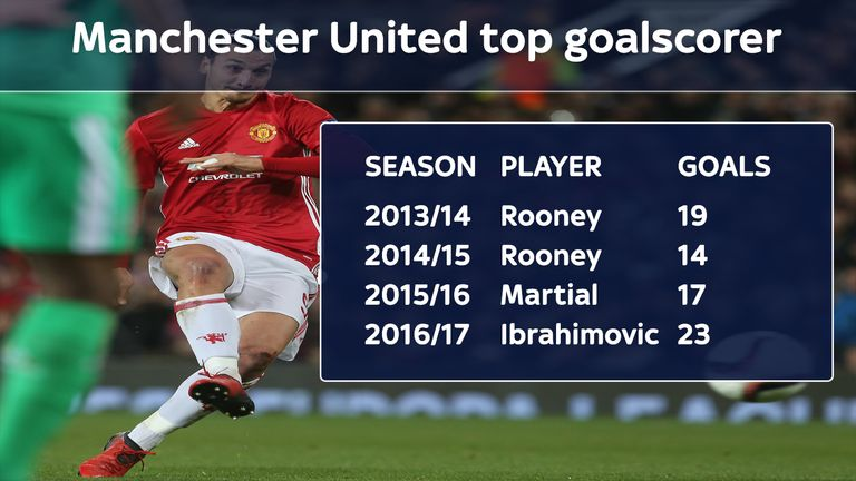 He has already scored more than any United player in the previous three seasons