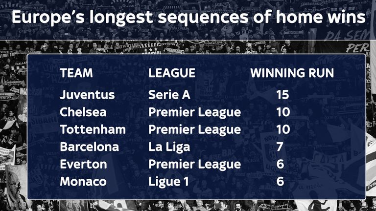 Juventus are on the longest winning sequence in Europe's five major leagues