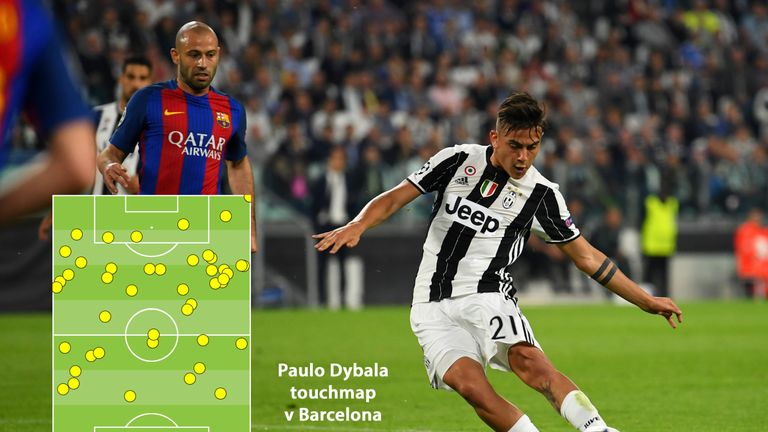Dybala drifted across the Barcelona backline, probing for an opening