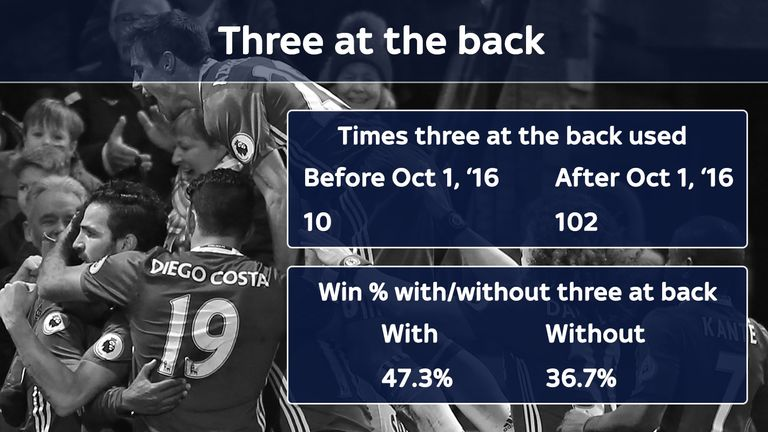 Teams have followed Chelsea's switch to three at the back- with success