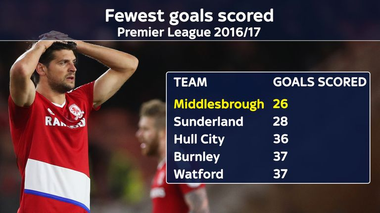 Middlesbrough have scored the fewest goals in the Premier League this season