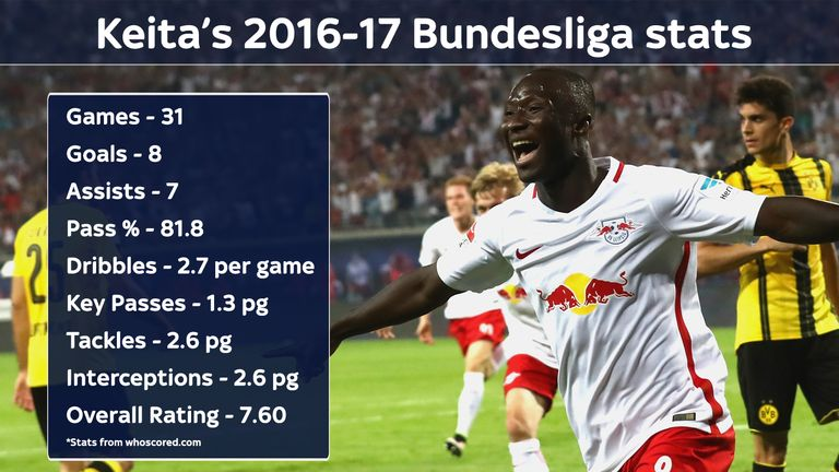 '£70m not too much for Keita'
