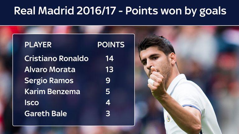 Morata's 15 La Liga goals for Real Madrid in 2016/17 delivered 13 extra points