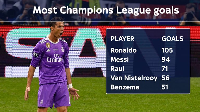 Ronaldo is the top scorer in Champions League history