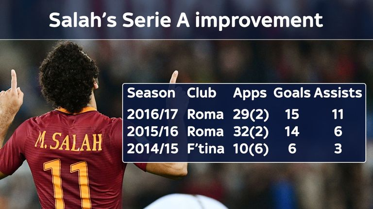 Mohamed Salah has improved with every season in Italy